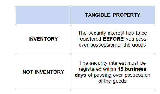Tangible-Property